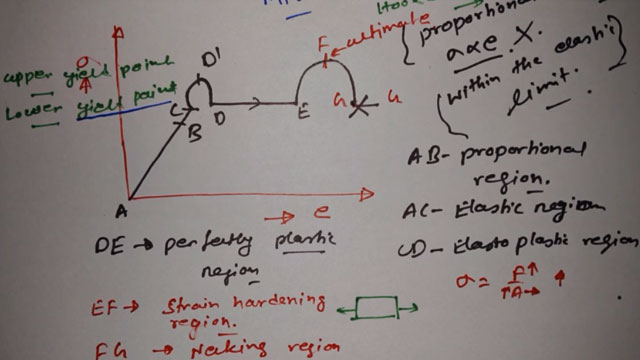 Concept of Stress and Strain Curve/Diagram