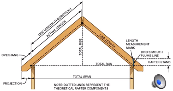 Usefulness of Construction Geometry for Roof Framing