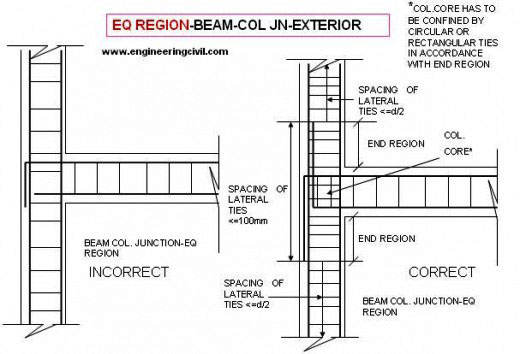 Construction Joints for Beams and Columns