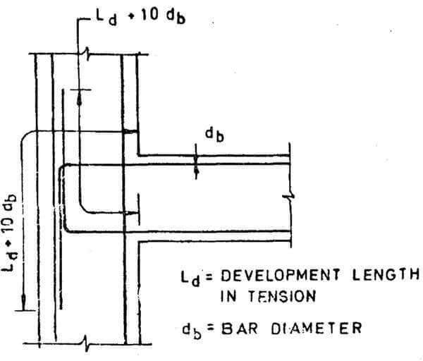 Development Length In Footing Lap Length Of Reinforcement