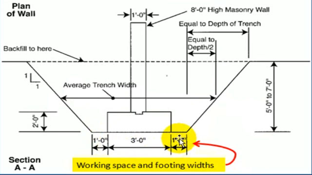 Some useful construction tips to calculate excavation of trenches