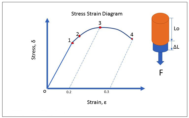 Brief overview of working stress design & its parameters