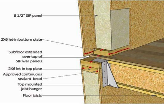 Structural insulated panels structural insulated panels for Structural insulated panels prices