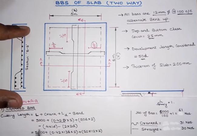 Details Of Slab Reinforcement On The Basis Of Bar Bending