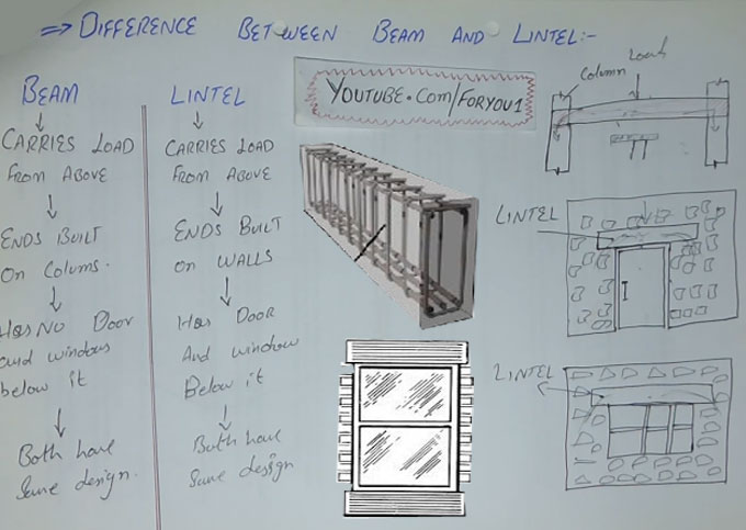 How beam and lintel differs as per structural behavior & load carrying system