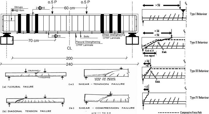 Details about bond failure in reinforced concrete beams