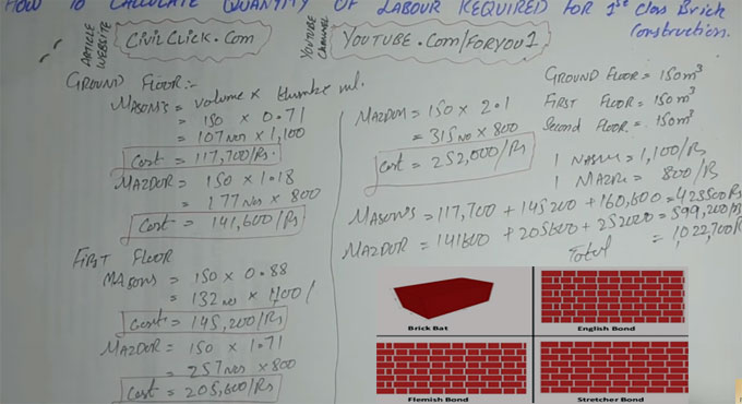 How to calculate mason, labor for brick masonry construction with help of thumb rule