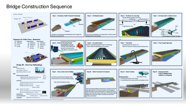 How to plan for a bridge construction with sequence & steps of planning