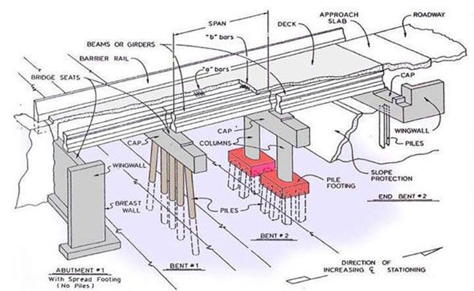 Details about various sections of bridge