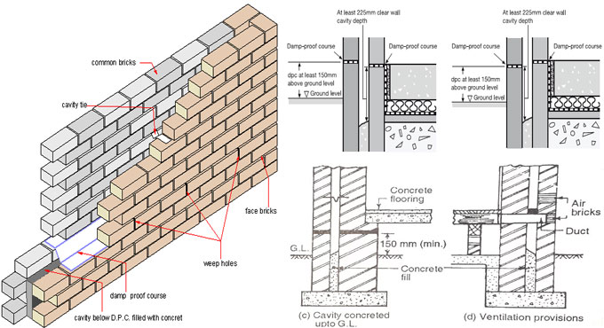 Typical Cavity Wall Construction Details How To Build A