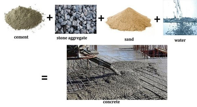 Specifications of cement concrete in detail