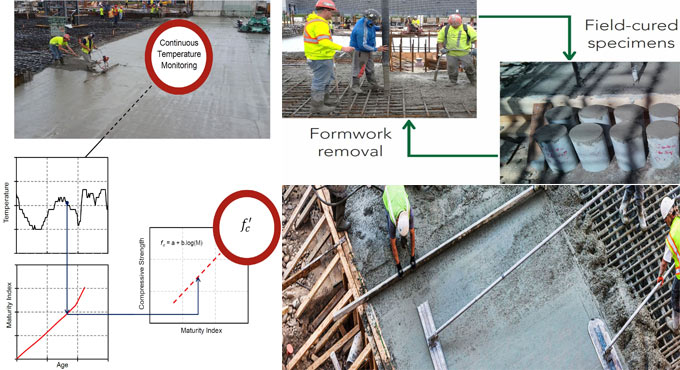 Maturity Index is the latest method to find out concrete maturity & in-place strength during curing