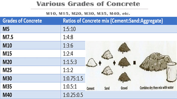 Mortar Mix Ratio : Brief overview of concrete mix ratio engineering feed