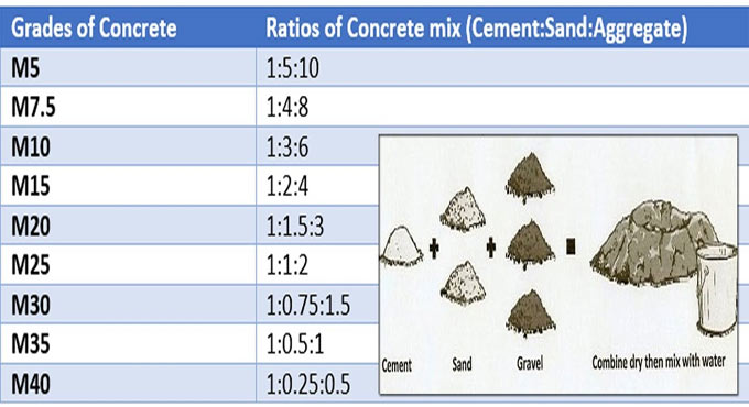 Some crucial information about concrete mix design