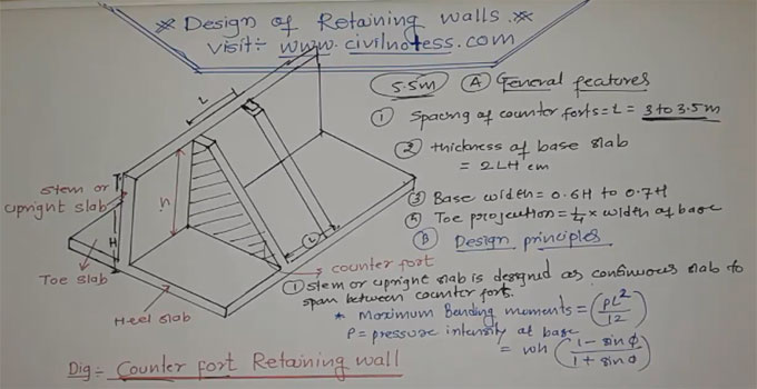 Design Of Counterfort Retaining Wall : Retaining wall construction counterfort