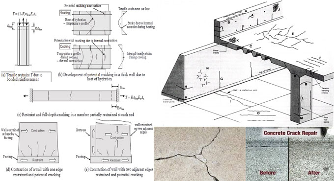 Details of Cracking in Concrete