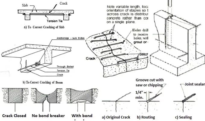 Some useful tips to restore active cracks in concrete