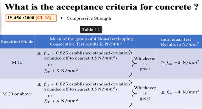 Guidelines to follow for acceptance criteria for concrete