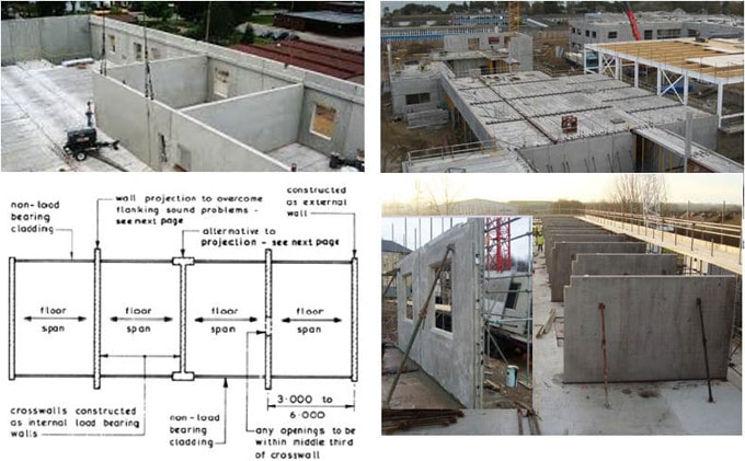 Advantages of cross wall construction