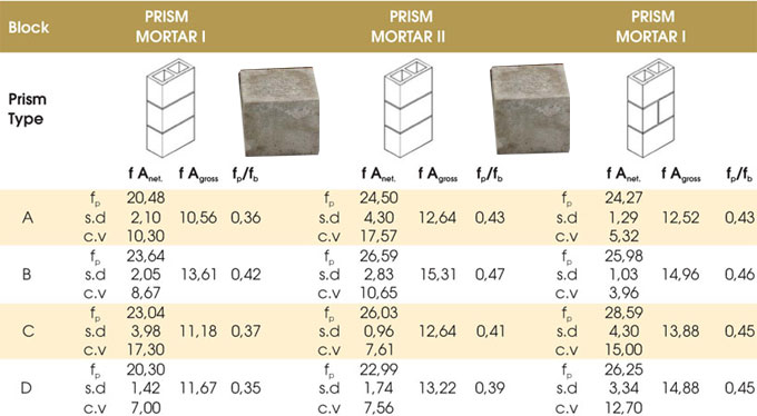 Some handy tips to find out the compressive strength of mortar