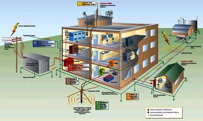 Details of earthing system in building construction