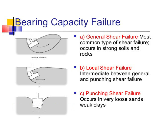Reasons for failure of bearing capacity on foundation