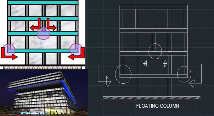 Benefits of floating column