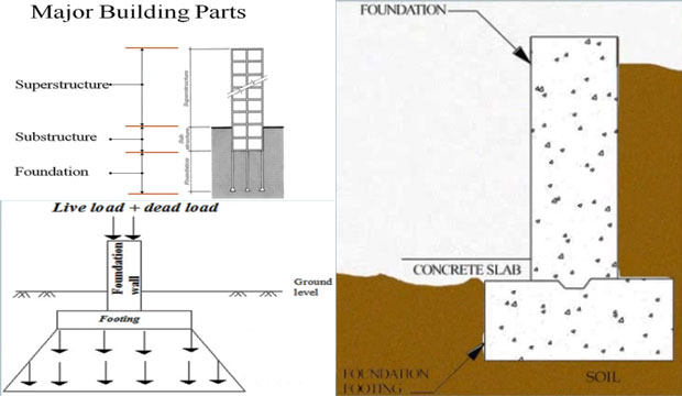 Brief overview of footing in construction