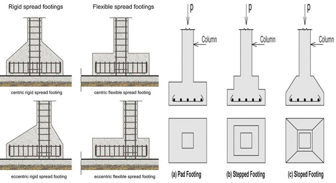 types of footings use in construction