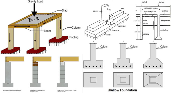 Some vital factors of building foundation system