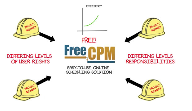 FreeCPM – A web based, easy to use online scheduling solution