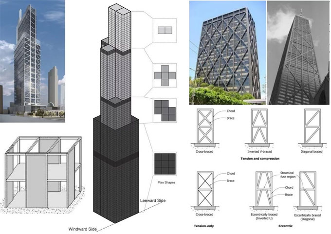Details about high Rise Buildings Structural Systems