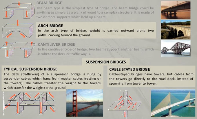 Various types of Design Loads on Bridges, Highway & Rail Bridge