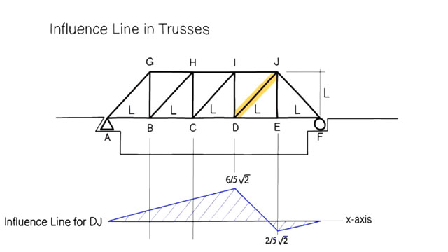 Some useful construction tips to draw influence lines for truss members