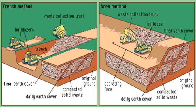 Details of landfills methods