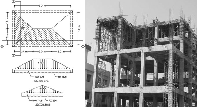 How to calculate the self weight of the different structural elements