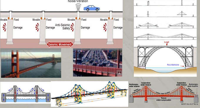 Different types of loads for designing bridge structures