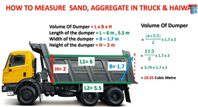 How to measure quantity of Sand in Truck and HYVA