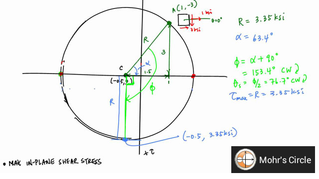 How to use Mohr's Circle
