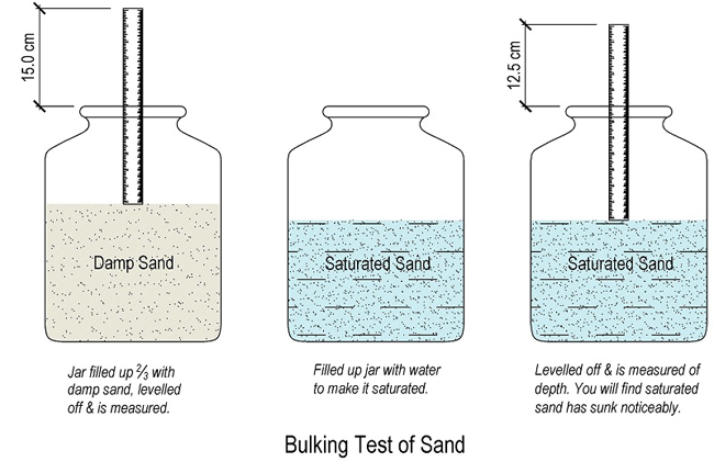 Process for executing Bulking Test for Fine Aggregate (Sand)