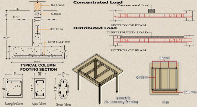 Benefits of post lintel structure