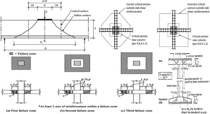 Details of Punching Shear in slabs and foundations