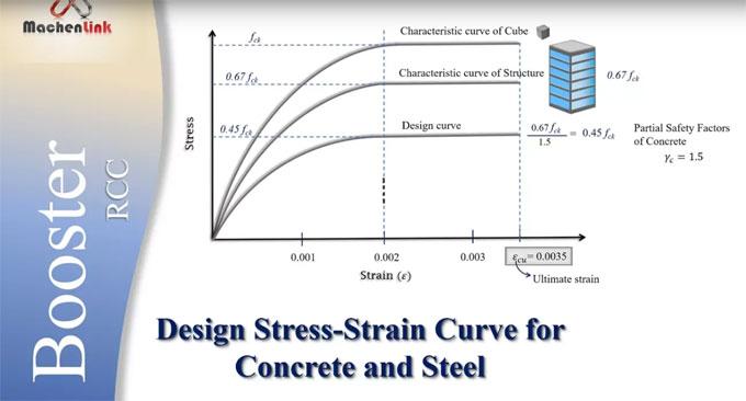 design stress