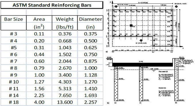 Design of Reinforced Concrete Using the ACI Code: Strength Analysis of Beams – An exclusive online course taught by Jack C. McCormac Russell H. Brown