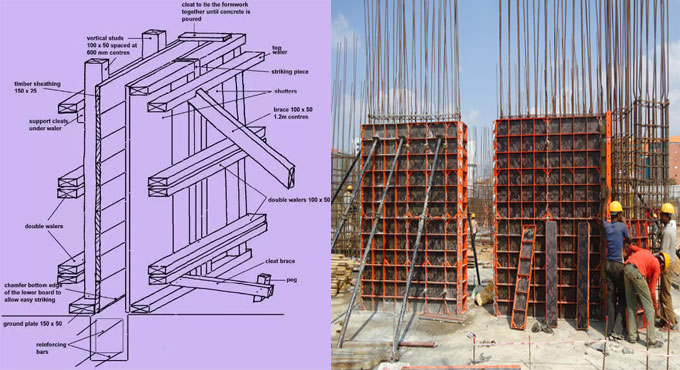 The Basic Requirements of Formwork
