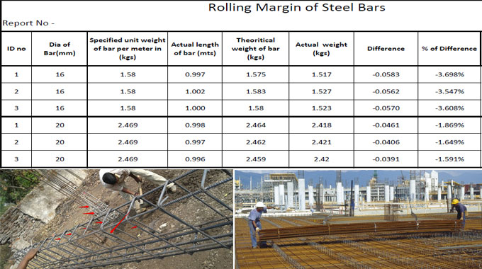 How to work out the rolling margin for reinforced steel