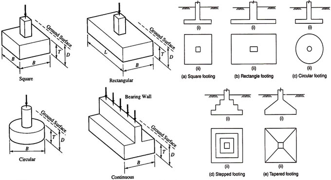 Shallow Foundation and its types