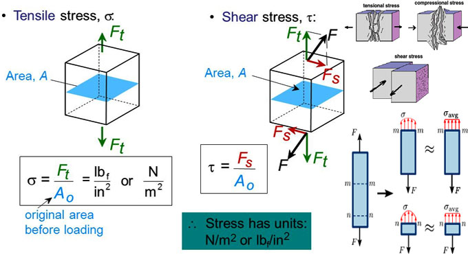 Basic variations among  Shear Stress and Tensile Stress