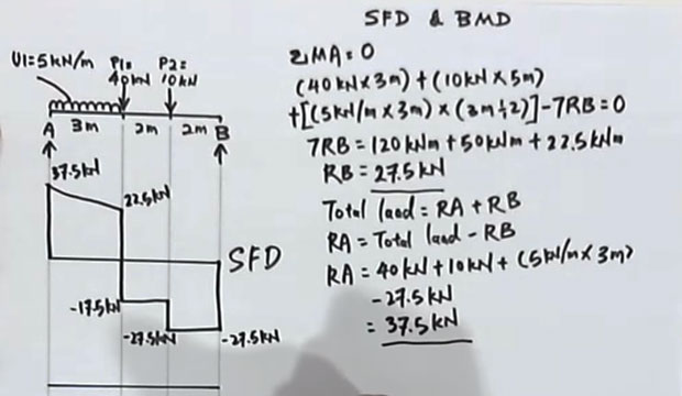 A useful video tutorial on drawing Shear Force and Bending Moment Diagram