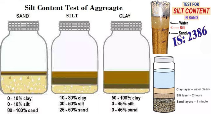 Method of silt content test